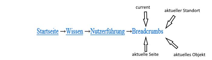Eine Breadcrumb; der letzte Eintrag ist mit current, aktueller Standort, aktuelles Objekt und aktuelle Seite beschriftet.