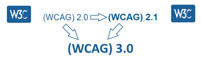 Pfeildiagramm: Die WCAG 2.0 wird durch die WCAG 2.1 ergänzt, beide zeigen aber per Pfeil auf die WCAG 3.0.